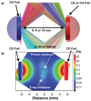 We are performing experiments to investigate the generation and amplification of magnetic fields that lead to the formation of a collisionless shock in a plasma. (a) experimental setup where 500 kj of laser energy is used to heat a pair of plastic foils and create high-velocity interpenetrating plasma flows. (b) the x-ray image of the interaction region between the two plasma flows indicates considerable heating where the two plasma flows interact at the mid-point between the foils. overlayed is the proton