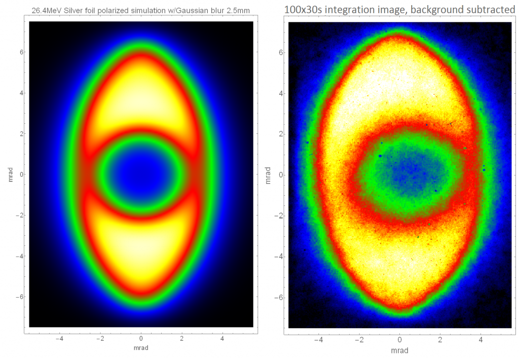 High-quality laser-compton x-rays produced with livermore's high-gradient x-band electron accelerator. x-rays observed through silver foil with strong k-edge absorption in center of the beam show very-narrow-energy bandwidth (right), compared to the theoretical model (left), with excellent agreement in both qualitative shape and absolute number of x rays produced.