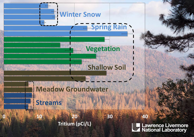 Tritium analyses at the southern sierra critical zone observatory in august 2015 show three disconnected water signatures: (1) winter snow; (2) spring rain, vegetation, and shallow soil; and (3) groundwater and streams.