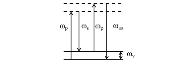 Figure 1. in coherent anti-stokes raman spectroscopy, with an anti-stokes frequency of  ω<sub>as</sub>, the frequency difference between the two excitation laser beams (ω<sub>p</sub>- ω<sub>s</sub>) is tuned to a raman-active vibrational or rotational mode (ω<sub>v</sub>).