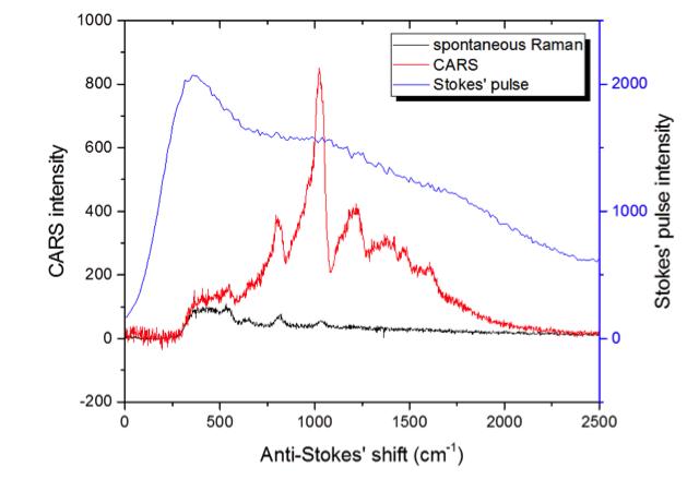 Figure 3. coherent anti-stokes raman spectroscopy (cars) and spontaneous anti-stokes raman from liquid toluene.