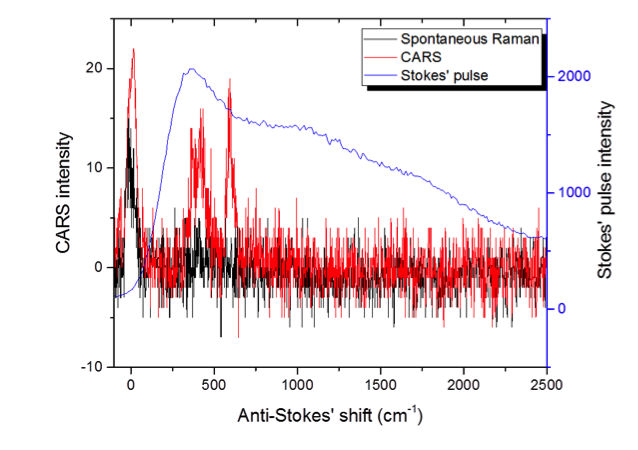 Figure 4. coherent anti-stokes raman spectroscopy (cars) and spontaneous anti-stokes raman from hydrogen gas at ~300 psi pressure.
