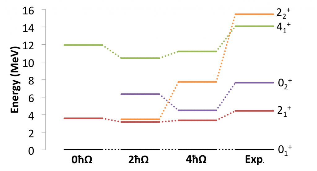 Carbon-12 spectrum using our symmetry-adapted hamiltonian for different <em>n</em>_max compared to experiment. the eigenvalues of our hamiltonian successfully reproduce the main features of the energy spectrum of carbon-12, including ordering of the lowest 0+, 2+, and 4+ states.