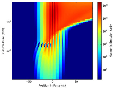 Variation in the simulated x-ray pulse with gas pressure.