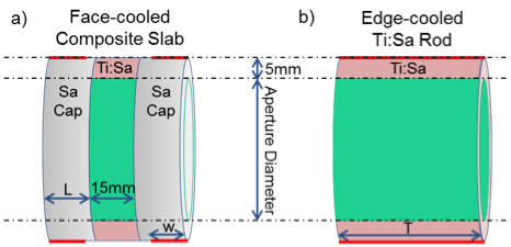 Figure 1. two geometries considered for our study. (a) face-cooled composite slab consisting of 15-mm-thick titanium–sapphire sandwiched between two undoped sapphire caps of variable length <em>l</em> is scaled in aperture size. the sapphire end caps are edge cooled around their circumference for length <em>w</em>. (b) a titanium–sapphire rod of variable length <em>t</em> and variable aperture size is compared to the composite slab. for both cases, a simulated pump beam, shown in green, deposits heat unifor
