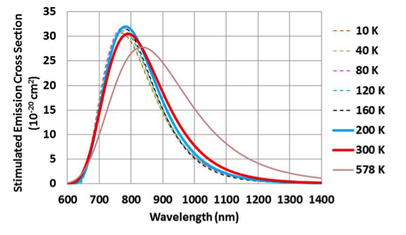 Figure 4. stimulated emission cross sections calculated from published fluorescence spectra. the low-temperature data (dashed lines) are fit from published spectra.<sup>15</sup> the 578-k spectrum are fit to data and extrapolated to longer wavelengths.<sup>16</sup> the 200- and 300-k data are interpolated from poisson distributions.