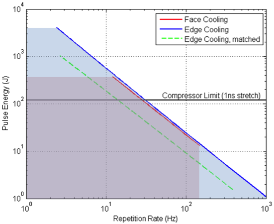 Figure 5. limits of amplification in titanium–sapphire are compared for face cooling (red), and edge cooling (blue). the test case with edge cooling limited to the ends of the rod is included for reference (green).