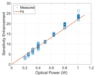Figure 1. sensitivity enhancement factor versus peak optical power into a highly nonlinear optic fiber. here, we see the expected linear relationship between the two as predicted by our theory. fit is sensitivity enhancement factor x = (22/<em>w</em>)<em>p<sub>pump</sub></em>.