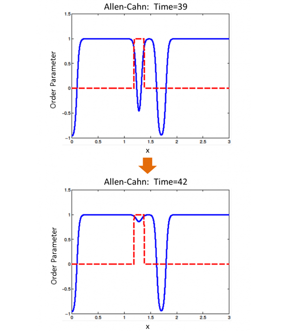 The use of multi-rate time integration methods when applied to a simple serial allen–cahn model for phase separation. as the system progresses from time 39 to time 42, the middle dip (blue line) evolves rapidly while the structure of the rest of the system remains nearly static. the integrator updates the rapidly evolving portion, highlighted in red, using much smaller time steps than for the rest of the system. this results in greater efficiency than classic time-integration algorithms, which must evolve a
