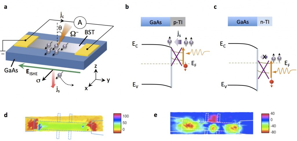 Photo-induced spin current at the interface of a thallium and gallium arsenide heterostructure (tl/gaas). (a) schematic of the device structure. (b) for p-type ti/gaas, photo-excited spin-polarized electrons in thallium diffuse into the conduction band of gallium arsenide and generate a perpendicular spin current j<sub>s</sub>. the generated spin current then converts to a helicity-dependent charge current via the inverse-pin hall effect (e<sub>ishe</sub>). (c) for n-type ti/gaas, photo-excited spin-polariz