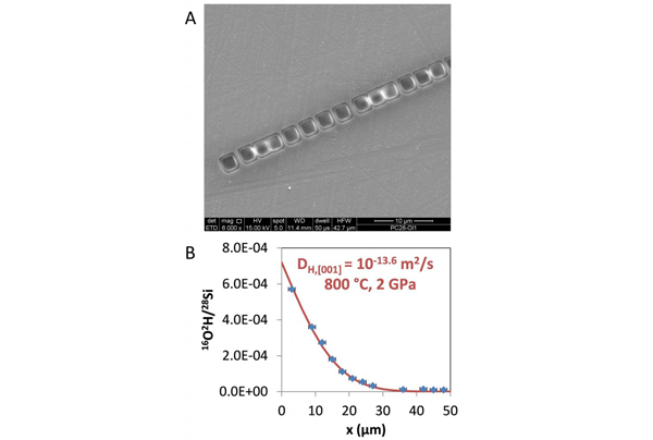 (a) an olivine mineral sample with experimental exchange of deuterium with hydrogen. the sample was analyzed by nanosims, a high-spatial-resolution technique where a linear array of 2-μm square craters are rastered into the surface of the sample, and secondary ions are separated by their charge-to-mass ratio. (b) nanosims data show the concentrations of deuterium diffusing across these relatively short distances into the crystal. this profile is fit to determine a hydrogen self-diffusion coefficient. the in