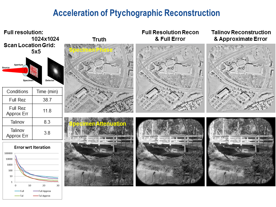 Ptychography is an imaging technique used with coherent radiation for which it is difficult to make lenses (such as for x-ray probes). it can image both the phase and attenuation by scanning the specimen with overlapping beams and reconstructing the resultant diffraction patterns computationally. we showed that two reconstruction acceleration techniques were feasible. the image shows a simulated data acquisition situation and reconstructions with and without the acceleration techniques. the differences betw