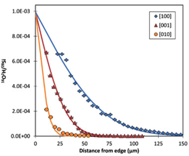 Figure 2. deuterium diffusion profiles for experimental sample pc25 (2 gpa, 750°c). profiles show <sup>16</sup>o<sup>2</sup>h normalized to <sup>28</sup>si as a function of distance normal to faces oriented along [100] (blue diamonds), [001] (red triangles), and [010] (yellow circles), with lines showing fits.