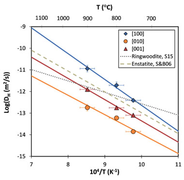 Figure 3. arrhenius plot showing hydrogen self-diffusion coefficients as a function of inverse temperature. solid lines represent weighted fits of the experimental data along the three different orientations. dashed and dotted lines show hydrogen self-diffusion coefficients for enstatite and ringwoodite, respectively.