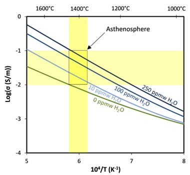 Figure 4. hydrogen-diffusion-based model of olivine in comparison to geophysical measurements on earth. electrical conductivity is plotted as a function of inverse temperature and water (content. yellow bands display electrical conductivity and temperature range of anomalies observed in the asthenosphere.