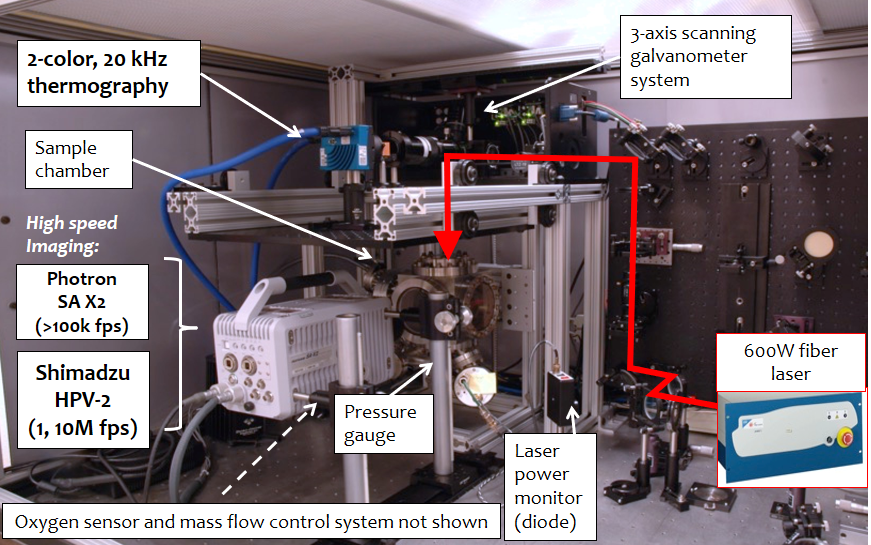 Figure 1. Experimental setup used to investigate laser-based powder bed fusion additive manufacturing. As shown, a 600W fiber laser beam is directed into a test chamber through focusing optics and galvanometer mirrors. High-speed cameras are used to view processes through the vacuum-chamber window or with chamber removed in a high optical resolution configuration (not shown).