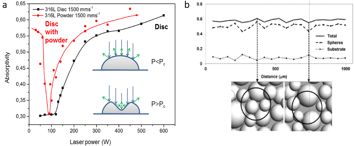 Figure 2. a: Measured effective absorptivity of bare and ~50-μm-thick powder layers of steel 316L discs as a function of laser power for a scan speed of 1,500 mm/s. A schematic of the keyhole formation above a critical laser power (Pc) and corresponding increase affecting light absorption is shown in the inset. b: Simulated optical absorptivity of powder layers (at room temperature) using laser ray tracing showing contributions from particles and substrate as a function of powder layer position; a total of