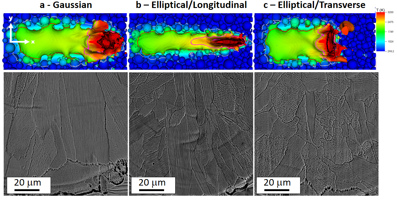 Figure 4. Top row (L to R): Top-down view of melt-track formation by the (a) Gaussian, (b) longitudinal elliptical, and (c) transverse elliptical profiles, where laser scanning occurs in the positive x direction. The pseudocolors correspond to temperature linearly, where red is 3,200 K and blue is room temperature. The isothermal contours were assigned as follows: gray = 500 K, red = 1,700 K, fuchsia = 2,500 K, and black = 3,500 K. Bottom row (L to R): Cross-sections of melt track roots corresponding to top