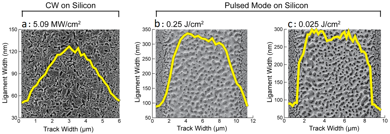 Figure 5. Scanning electron micrographs of np-Au thin films on silicon, that are photothermally annealed by CW (a) and pulsed (b and c) mode laser irradiation. Images reveal the differences in ligament size over the width of the irradiation tracks between the two modes.