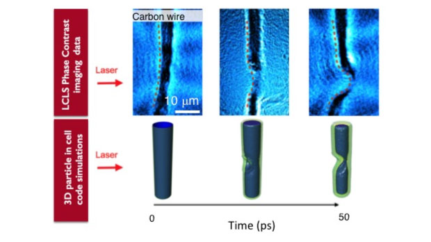 Figure 1. data and calculations of a laser, incident from the left, on an initially 10-µm- thick carbon wire target. top row shows x-ray phase-contrast imaging data from the linac coherent light source (lcls), and the bottom row shows the density contour generated from three-dimensional (3d) calculations. the data are taken from three separate shots, where the delay between the x-ray probe and optical drive laser was varied. the time resolution is about 100 fs and the spatial resolution is about 1 µm.