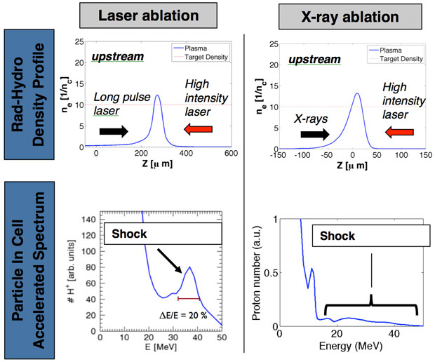 Figure 2. radiation hydrodynamic (top row) and the associated proton spectrum from particle-in-cell code calculations (bottom row) for two methods of creating plasma-density profiles suitable for creating laser-driven electrostatic shock waves. the left column shows the density profile and the resulting proton spectrum produced from calculations that used an optical laser to form the plasma-density profile. the right column are results from calculations that used an x-ray drive to create the density profile
