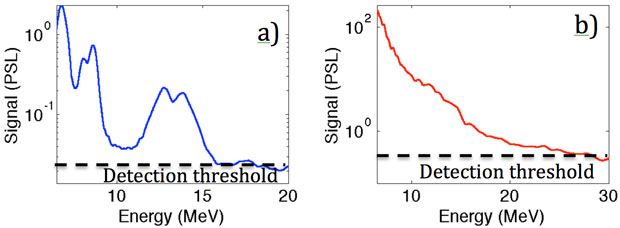 Figure 3. proton spectrum obtained at the titan laser facility from (a) an experiment that used an optical laser to first ablate an initially 0.5-µm-thick methylene target and tailor the plasma-density profile before being irradiated by the high-intensity laser, and (b) an experiment in which an unperturbed foil was irradiated by the high-intensity laser.