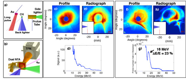 Figure 4. our (a) experimental configuration and (b) diagnostic suite at the omega ep laser facility with the thomson parabola ion-energy analyzer (tpie) and dual near target arm (nta). a long-pulse laser creates an x-ray drive that ablates an initially 1.4-µm-thick carbon–hydrogen (ch) foil to tailor the plasma-density profile. the back-lighter laser drives the target. orthogonal to this, the side-lighter laser creates a proton beam probe to radiograph the back-lighter target interaction. (c,d) the target