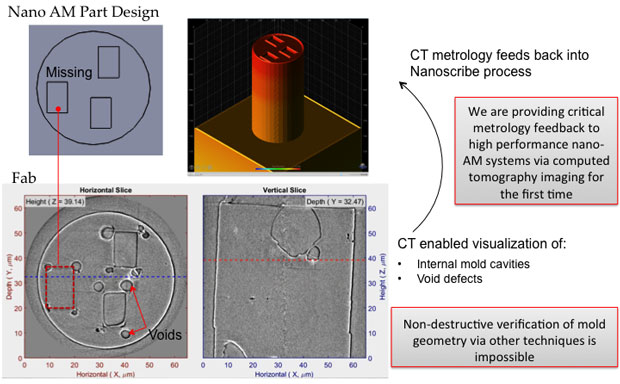 We are establishing the capability to use computed tomography (CT) to see inside of additively manufactured (AM) parts, and explore fabrication process limits for the first time. This technology provides a unique opportunity to study material quality, surface features, and geometry.