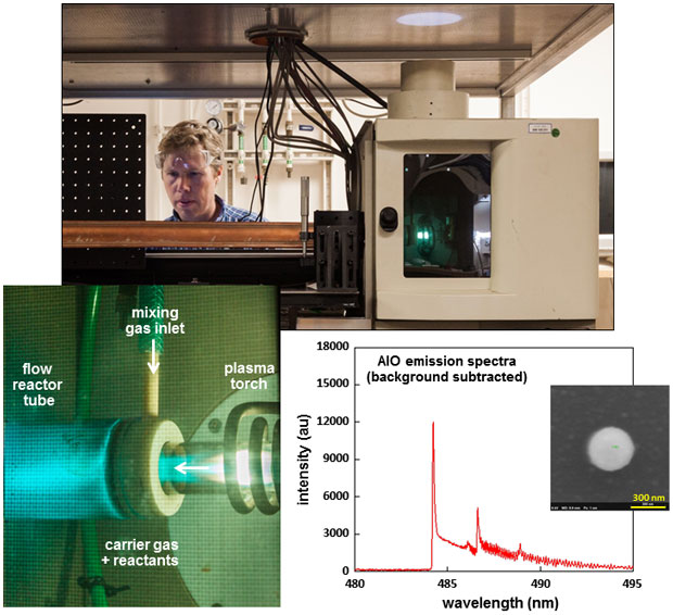We are developing a new experimental capability to investigate chemical fractionation during plasma condensation using an inductively coupled plasma flow reactor (top photo). the system was calibrated with experiments using aqueous iron and aluminum nitrate solutions. the lower left photo shows the characteristic cyan blue emission observed when running aluminum nitrate solution into the reactor, and the lower right graph shows the emission spectra identified as belonging to aluminum monoxide molecules that