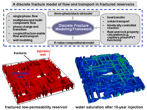 We have developed a discrete-fracture modeling framework (top) for simulating various flow and transport phenomena in fractured low-permeability reservoirs. a cell-centered multipoint flux approximation finite-volume method is used to explicitly model complex fractures and their surrounding heterogeneous geologic rock formations. the model has been applied to simulate water injection and flooding processes in a fractured tight oil reservoir (bottom left), and in particular examine the viscous and capillary-
