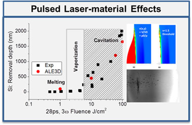 Hydrodynamic simulations and high-speed imagery capture the important processes involved in picosecond-pulsed laser ablation in silicon, highlighting for the first time the role of cavitation processes in material removal.