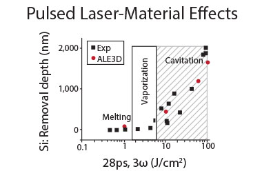 Hydrodynamic simulations capture the important processes involved in picosecond-pulsed laser ablation in silicon, highlighting for the first time the role of cavitation processes in material removal.