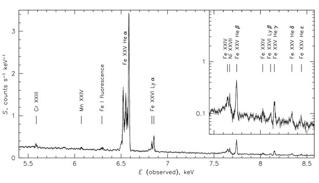 First high-resolution x-ray spectrum measured from a galaxy cluster. labels indicate x-ray emission from various charge states of iron, manganese, chromium, and nickel. this x-ray spectrum was measured using the soft x-ray spectroscopy quantum calorimeter instrument on the hitomi x-ray observatory. these transformative measurements have shown that the turbulent velocity of clusters is surprisingly small and is responsible for only a low level of turbulent pressure in the core of the galaxy cluster. these fi