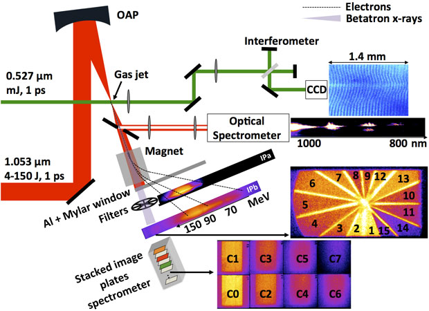 Experimental setup developed on the titan laser at livermore's jupiter laser facility, to observe electron acceleration and betatron x-ray radiation in the self-modulated regime. the off-axis parabola (oap) focuses the laser pulse (red) on the gas jet, the transverse interferometry probe (green), and the transmitted laser optical spectrometer. an interferogram and transmitted laser spectrum are shown next to and below the interferometer charge-coupled device (ccd) camera, respectively. the electrons (dashed