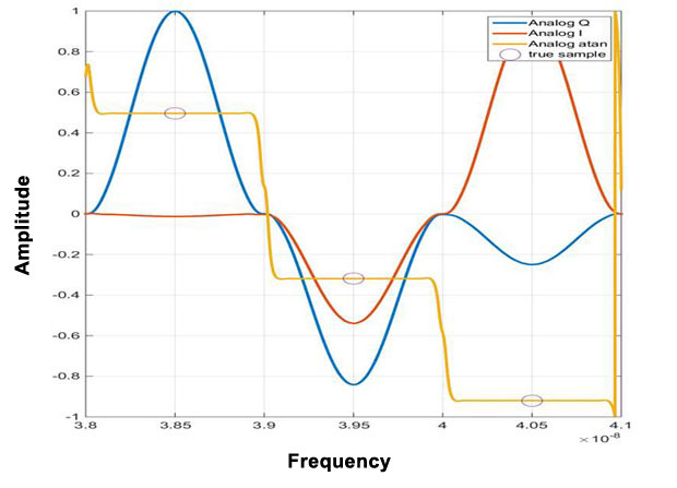 End-to-end modeling simulates the radio frequency signal reconstruction in the proposed demodulator.