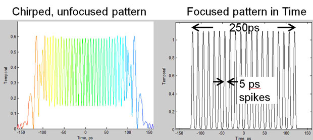 A novel concept for an arbitrary pulse-shaping system has been conceived, designed, and reduced to practice. the system has the capability to achieve arbitrary near-picosecond shaping resolution over 250-ps record length. (a) a model of the intermediate temporal pattern that is chirped and unfocused. (b) the final dechirped and temporally focused pattern of a train of 5-ps pulses. the architecture has the promise of interleaving pulses on crossing beams, thus frustrating cross-beam energy transfer on high-e
