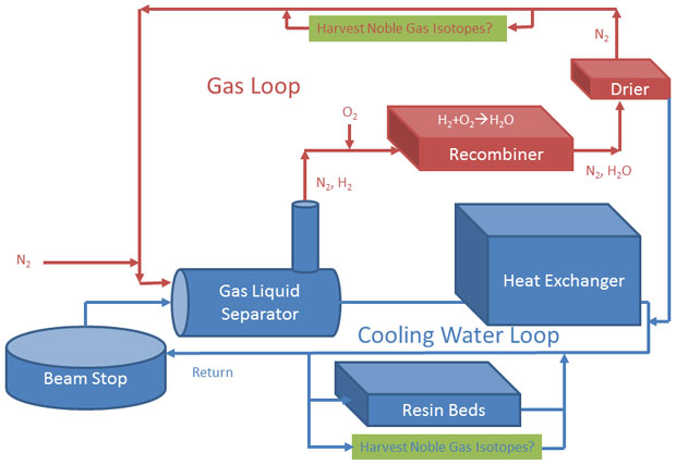 The design for the gas extraction system. noble gas isotopes can be harvested at michigan state university's facility for rare isotope beams from the cooling water loop or the off-gas loop.