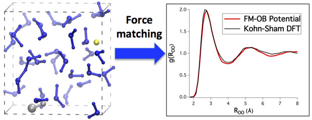 Force-matched interaction potentials yield orders-of magnitude increase in computational efficiency over quantum simulations, while retaining their accuracy.
