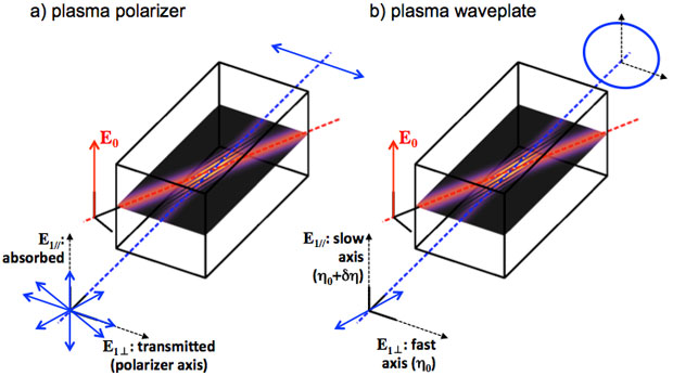Conceptual designs for a plasma polarizer (a) and a plasma wave plate (b). we experimentally demonstrated both concepts, and results provide the first demonstration of polarization control using plasmas at fluences millions of times higher than what traditional optical systems can sustain.