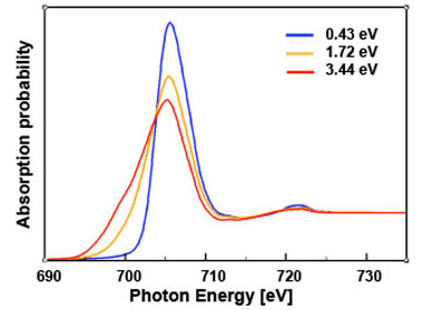 Figure 2. density functional theory and molecular dynamics simulations of the iron l-edge absorption spectrum as a function of sample temperature (simulations courtesy of t. ogitsu, llnl).