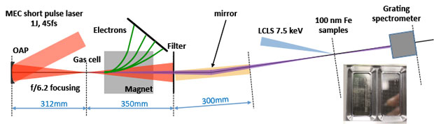 Figure 1. our experimental setup at the linac coherent light source (lcls) showing the betatron x-ray source, produced by a short-pulse (1 j and 40 fs) matter under extreme conditions (mec) laser focused onto a gas cell with an off-axis parabola (oab), and refocused on the iron samples with an ellipsoidal mirror. transmitted x rays through the heated sample are analyzed with a grating spectrometer.