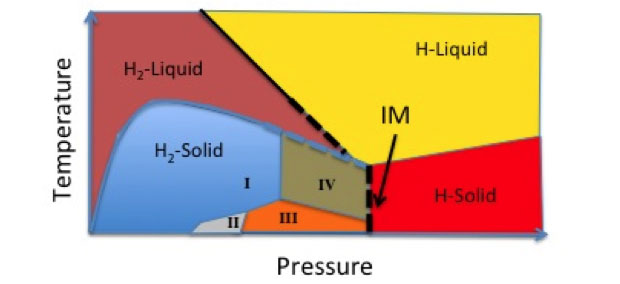 Figure 1. schematic phase diagram of hydrogen at high pressure. black lines show the predicted insulator–metal (im) transitions in the liquid and solid phases.