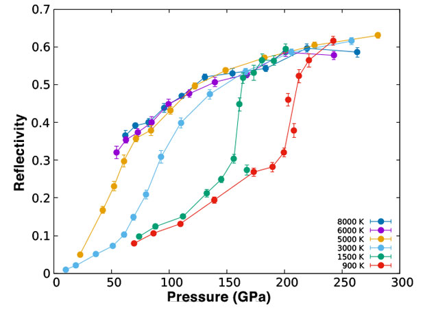Figure 2. reflectivity of high-pressure hydrogen as a function of pressure for various temperatures (in kelvin).