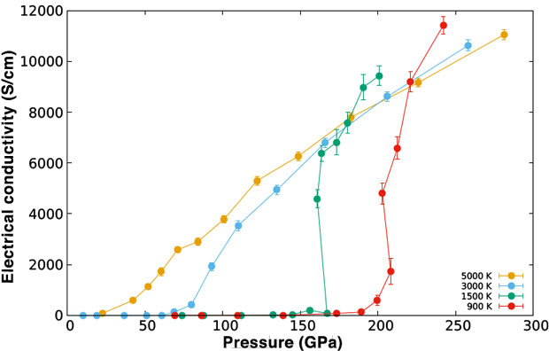 Figure 3. electrical conductivity of high-pressure hydrogen as a function of pressure for various temperatures (in kelvin).