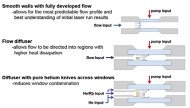 Figure 4. the gain-cell concept for our proposed system is reconfigurable and ultimately enables the test and characterization of a helium knife on inside window surfaces. three stages of operation with different cell configurations are proposed, as detailed in the text.