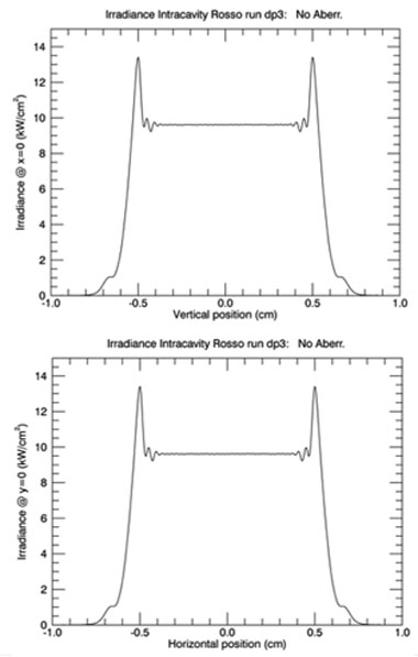 Figure 5. intracvatity irradiance profile of the laser beam for one set of input conditions. this is an example of the model output generated under the codes developed in this ldrd project.