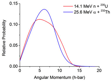 Figure 1. calculation of the angular momentum for the compound nucleus, uranium-236, from two different reaction pathways.