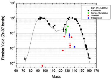 Figure 2. experimentally measured fission yield distribution from thorium-232 plus a 25.6-mev alpha particle versus uranium-235 plus a 14-mev neutron (normalized to zirconium-97).
