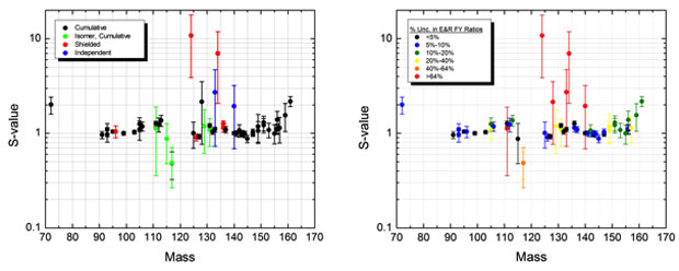 Figure 4. <em>s</em>-value for all 55 fission yield measurements. (left) color-coded for type of fission yield. (right) uncertainty associated with the evaluated fission yields for uranium-235.