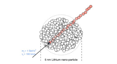 Figure 1. the elastic collision of a dark matter particle with a lithium atom in a 5-nm diameter nanoparticle. the individual lithium atoms are drawn to scale.